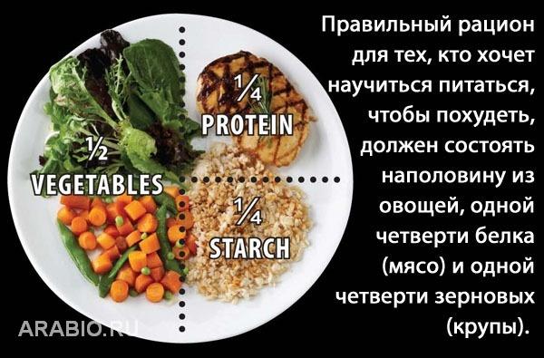 Как начать питаться правильно и похудеть