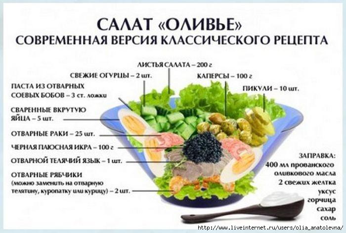 Рецепты с салата оливье
