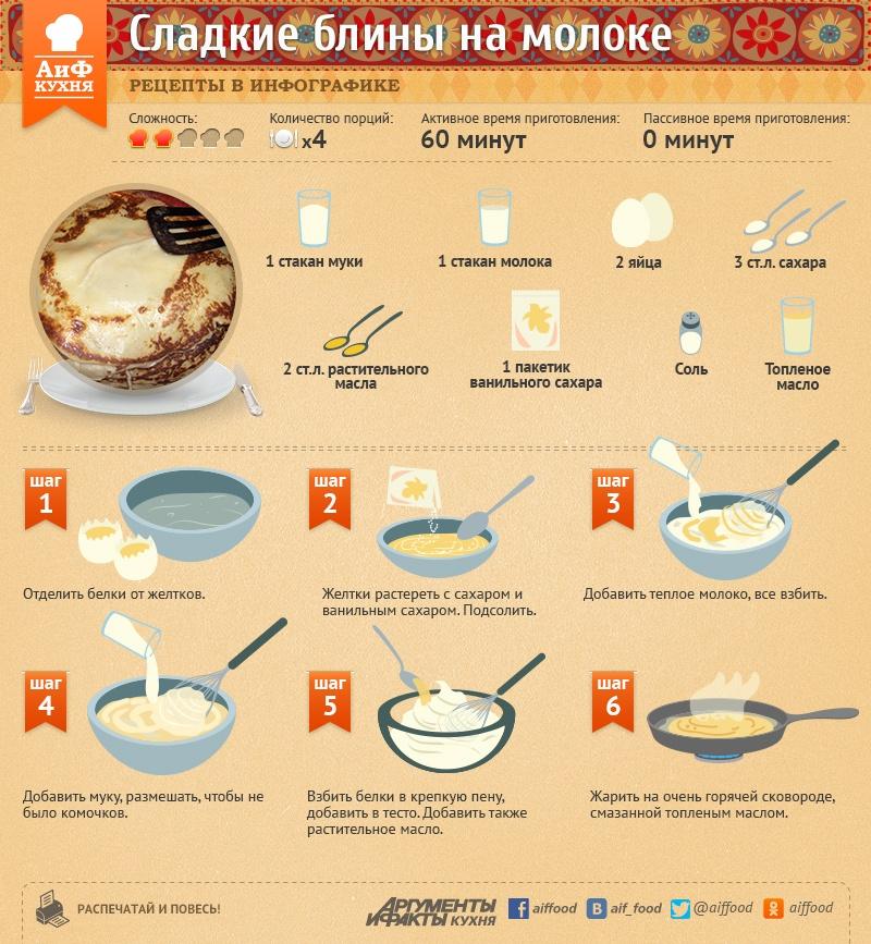 Тонкие блины на молоке и воде рецепт пошагово