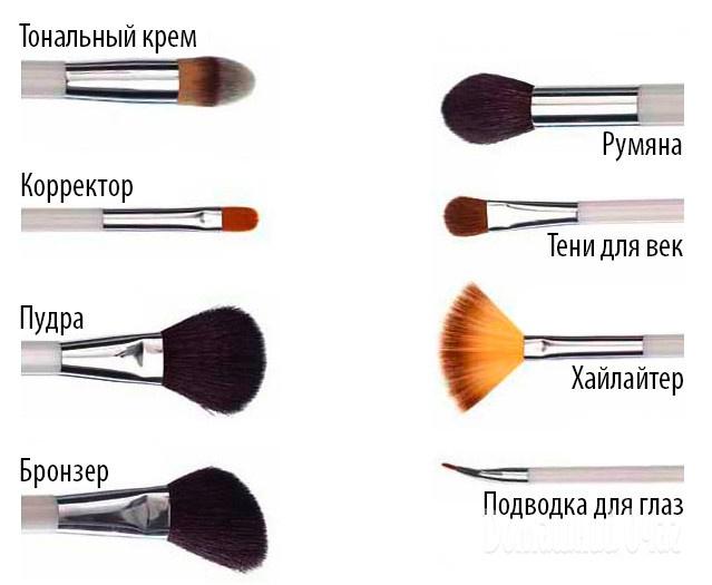 ОтветыMailRu Что нужно для идеального макияжа