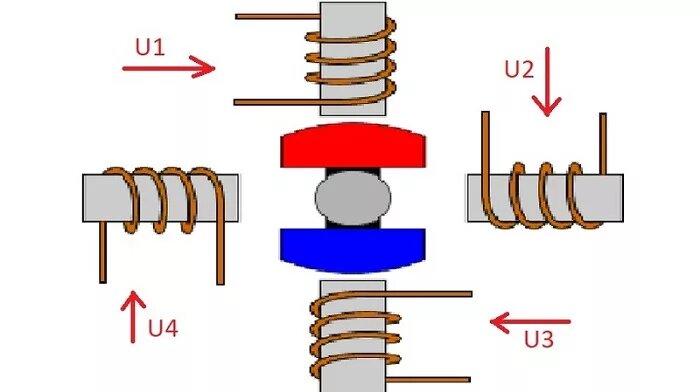Как работает шаговый электродвигатель? - изображение 1