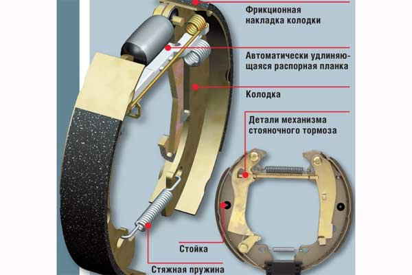 Барабанные тормоза - принцип работы  - фотография 2