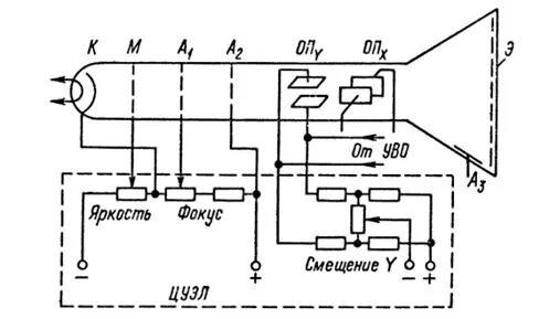 Электроннолучевой осциллограф - фото 1