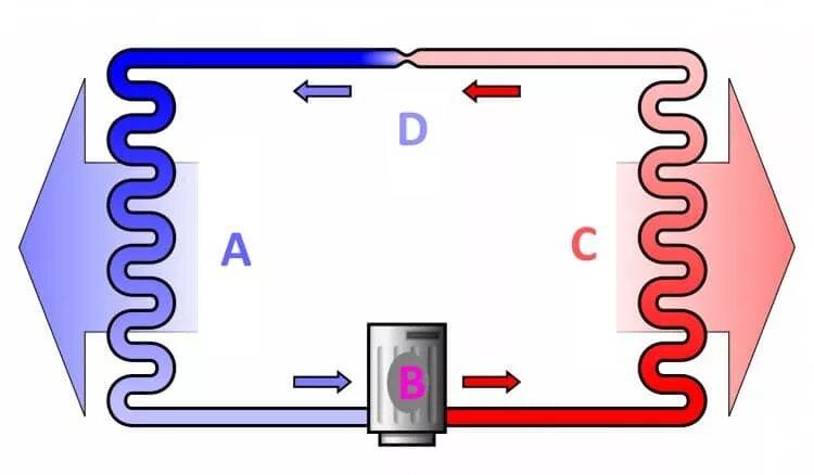 Принцип работы компрессора холодильника