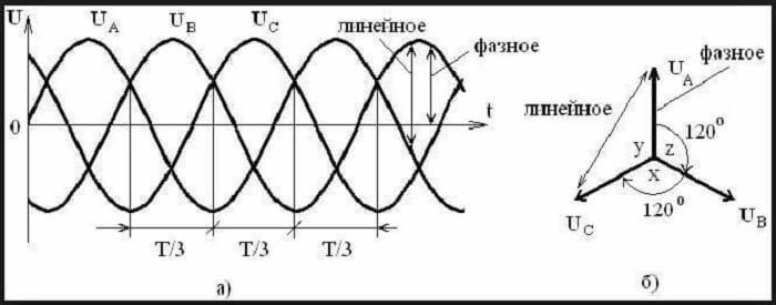 Что такое токовая защита нулевой последовательности? - фото 1