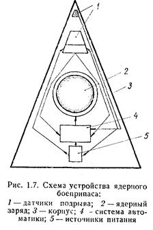 Принцип работы атомной бомбы - изображение 51