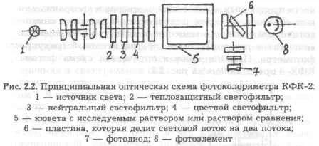 Принцип работы спектрофотометра