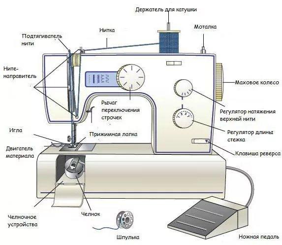 Что еще нужно знать о машинках - изображение 7