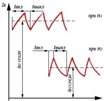 Принцип работы регулятора напряжения - фотография 1