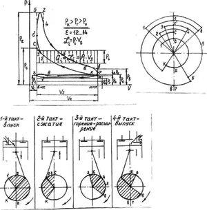 Принцип работы четырехтактного двигателя - фото 1