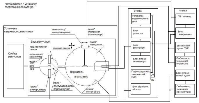Принцип устройства ЭПР-спектрометра - фотография 12