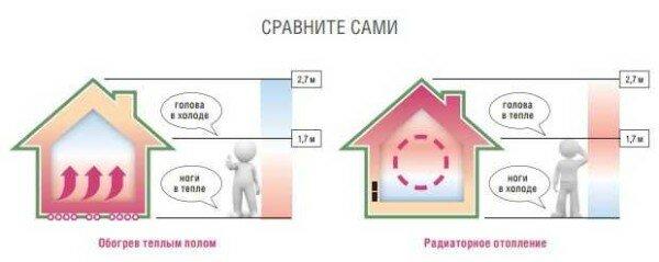 Расчет теплого пола в квартире - фотография 81