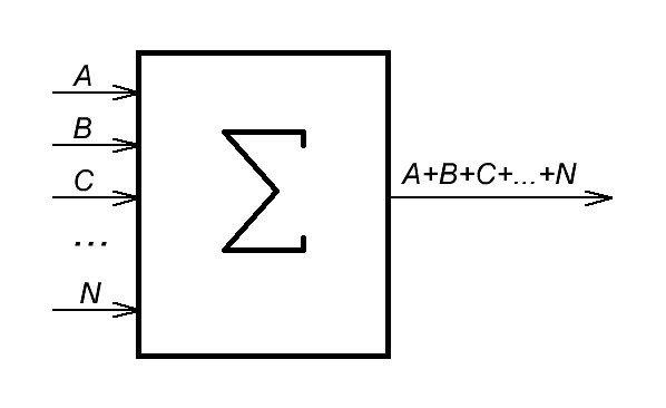 Принцип работы сумматора - изображение 44