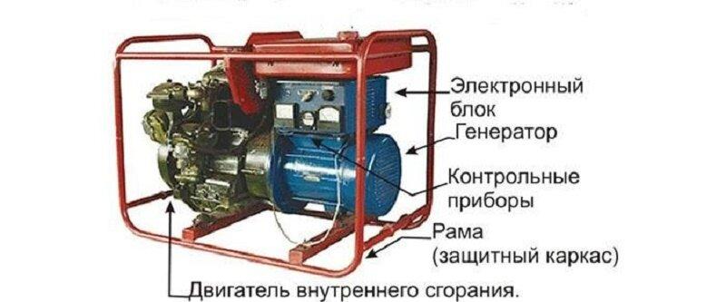 Газовый генератор: устройство, принцип работы, характеристики - фотография 1