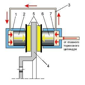 Принцип работы дисковых тормозов - фото 79
