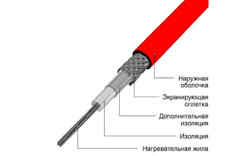 Нагревательный кабель: принцип работы, виды, конструкция, монтаж - изображение 1