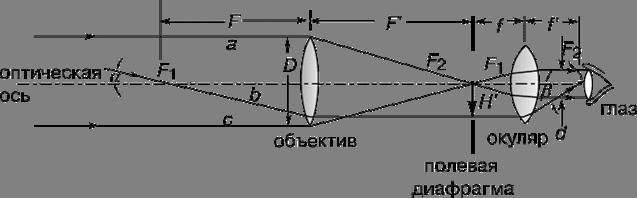 Виды телескопов - изображение 8