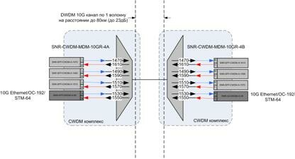 Технология dwdm принцип работы - изображение 9