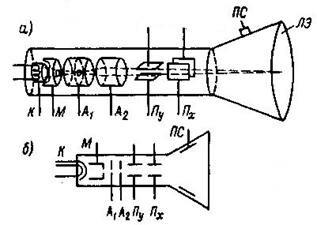 Опишите устройство и принцип действия электронно-лучевой трубки - фотография 4