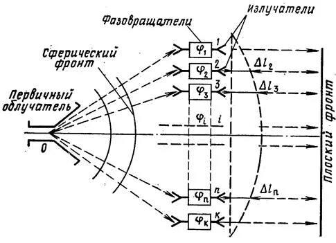 Фазированная антенная решетка принцип работы - фотография 5