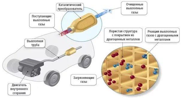 Устройство и принцип работы катализатора. Часть первая: - изображение 1