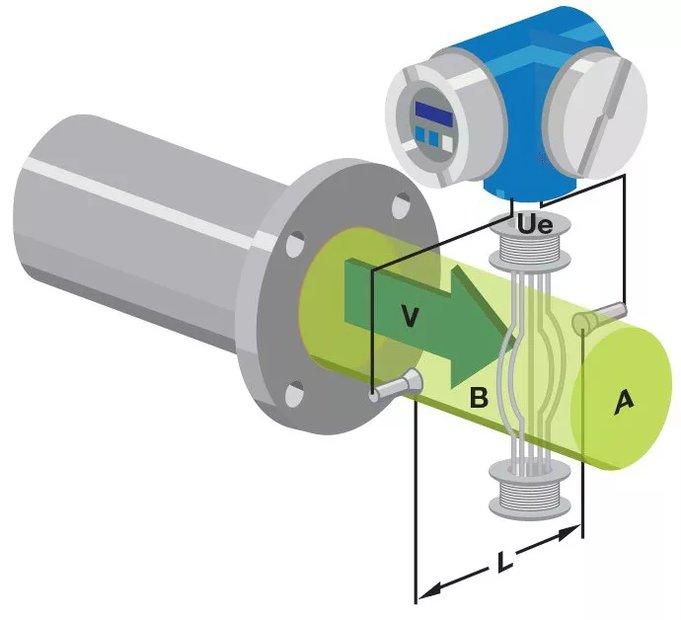 Электромагнитный расходомер: принцип работы, устройство, виды - изображение 1