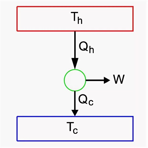 Принцип работы тепловой машины