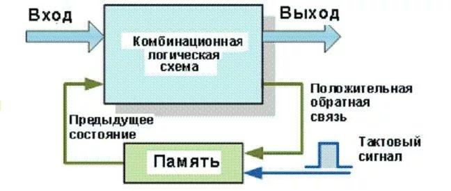 RS-триггер. Принцип работы RS-триггера. Схема - изображение 1
