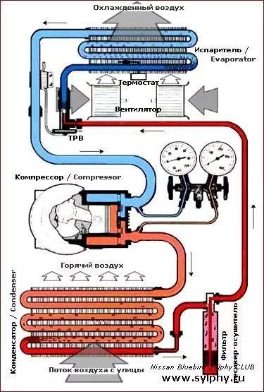 Принцип работы автомобильного кондиционера. - изображение 1