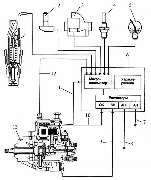 Топливный насос высокого давления (ТНВД): что это такое и для чего он нужен,виды,фото - изображение 2