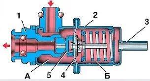 Принцип работы регулятора давления топлива