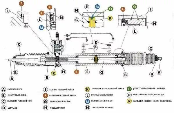 Как работает рулевая рейка – устройство и особенности - изображение 1