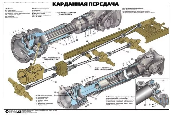Конструкция и принцип работы кардана - фото 5