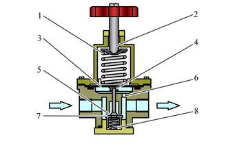 Устройство и принцип работы регулятора давления - фото 1