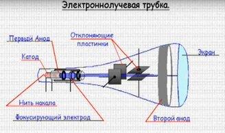 Электронно-лучевая трубка и ее роль в электронике - фотография 1