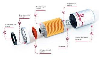 Устройство и принцип работы масляных фильтров. Основные элементы - фотография 1