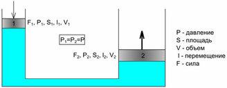 Принцип работы гидропривода - фотография 1