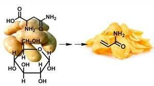 Преобразование полезных соединений из продуктов питания в ядовитый акриламид