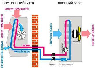 Как устроен кондиционер (сплит-система) - фотография 1