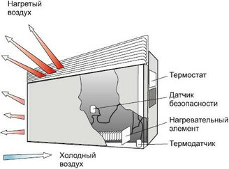 Устройство и принцип работы электрического конвектора - фотография 1