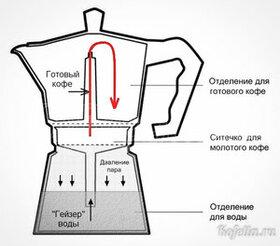 Как выбрать кофеварку гейзерного типа - фото 42