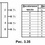 Шифраторы, дешифраторы и преобразователи кодов: схемы, принцип работы - фотография 1