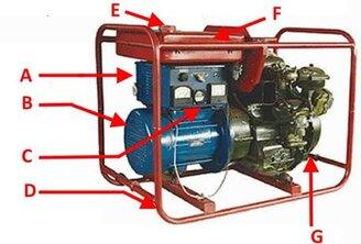 Бензиновый генератор: принцип работы, классификация, как выбрать - фотография 1