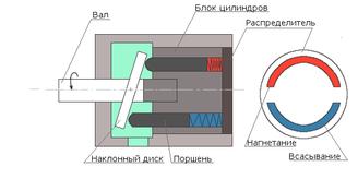 Устройство гидравлического аксиально поршневого насоса - фотография 1