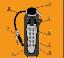 Порошковый огнетушитель: принцип действия, устройство, назначение и характеристики - фотография 1