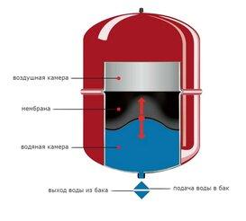 Устройство расширительного бака отопления - фотография 74