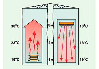 Принцип работы инфракрасного обогревателя - фото 182