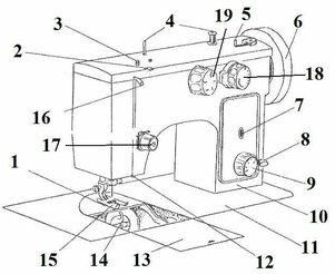 Принцип работы швейной машинки - фото 1