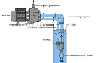 Для чего нужен эжектор в насосной станции и как он работает - изображение 1