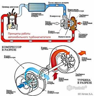 Принцип работы турбины: видео - изображение 22